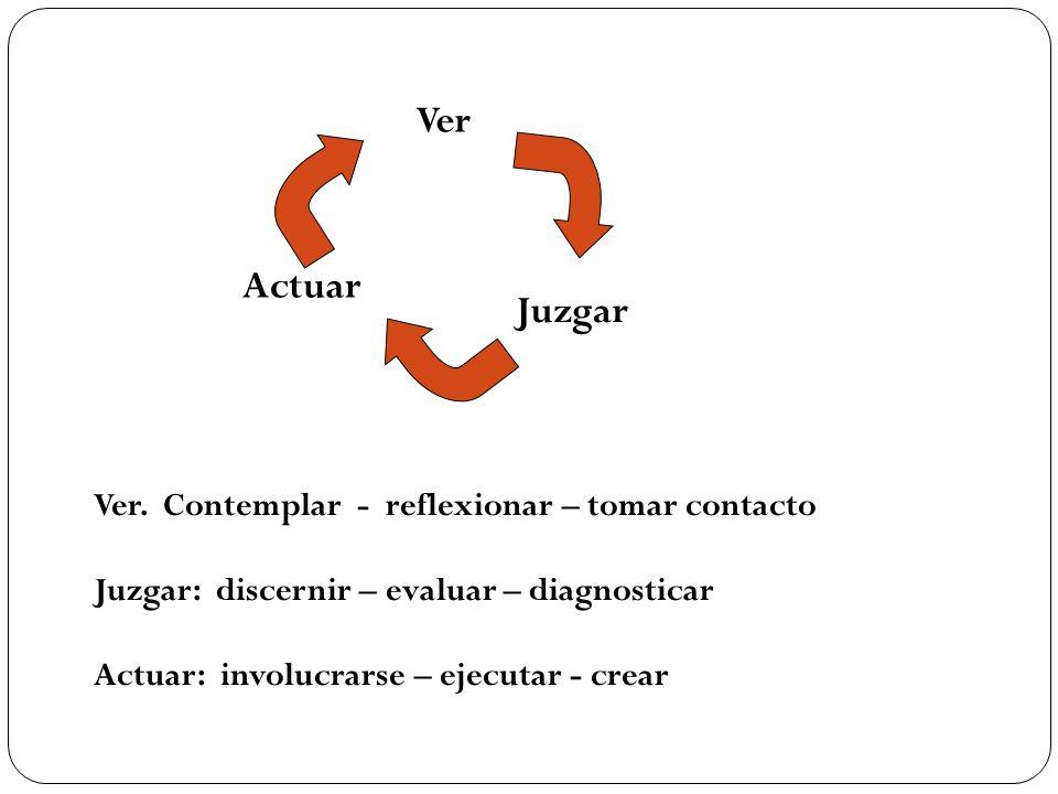 Ver Juzgar Actuar Ver. Contemplar - reflexionar – tomar contacto Juzgar: discernir – evaluar – diagnosticar Actuar: involucrarse – ejecutar - crear