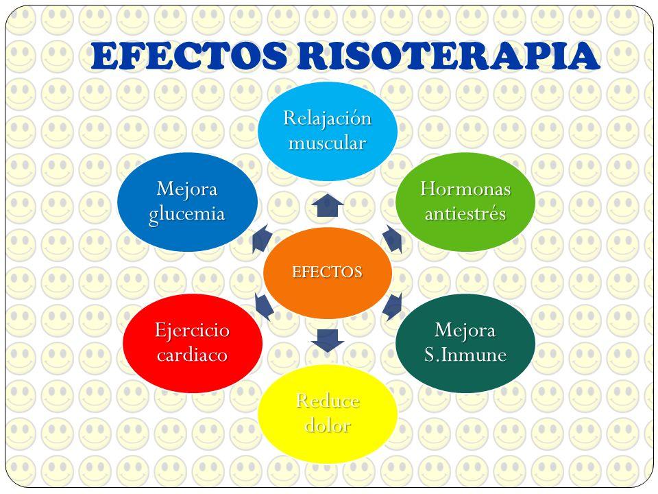 EFECTOS RISOTERAPIA EFECTOS Relajación muscular Hormonas antiestrés Mejora S.Inmune Reduce dolor Ejercicio cardiaco Mejora glucemia