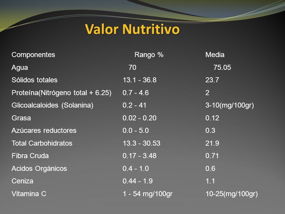 Valor Nutritivo Componentes Rango % Media Agua 70 75.05 Sólidos totales13.1 - 36.823.7 Proteína(Nitrógeno total + 6.25)0.7 - 4.62 Glicoalcaloides (Sol