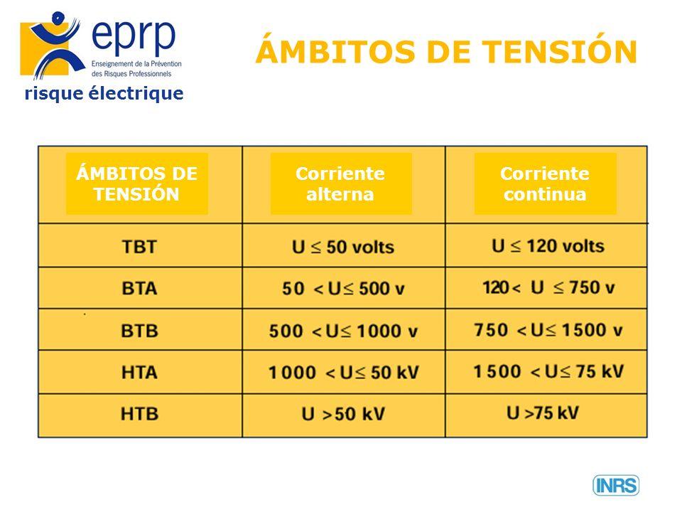 risque électrique ÁMBITOS DE TENSIÓN Corriente alterna Corriente continua