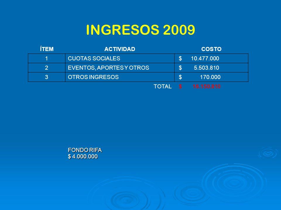 INGRESOS 2009 ÍTEMACTIVIDADCOSTO 1CUOTAS SOCIALES $ 10.477.000 2EVENTOS, APORTES Y OTROS $ 5.503.810 3OTROS INGRESOS $ 170.000 TOTAL $ 16.150.810 FONDO RIFA $ 4.000.000