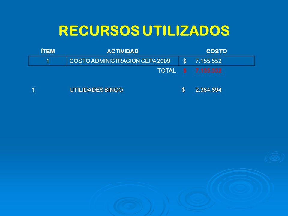 RECURSOS UTILIZADOS ÍTEMACTIVIDADCOSTO 1COSTO ADMINISTRACION CEPA 2009 $ 7.155.552 TOTAL $ 7.155.552 1 UTILIDADES BINGO $ 2.384.594