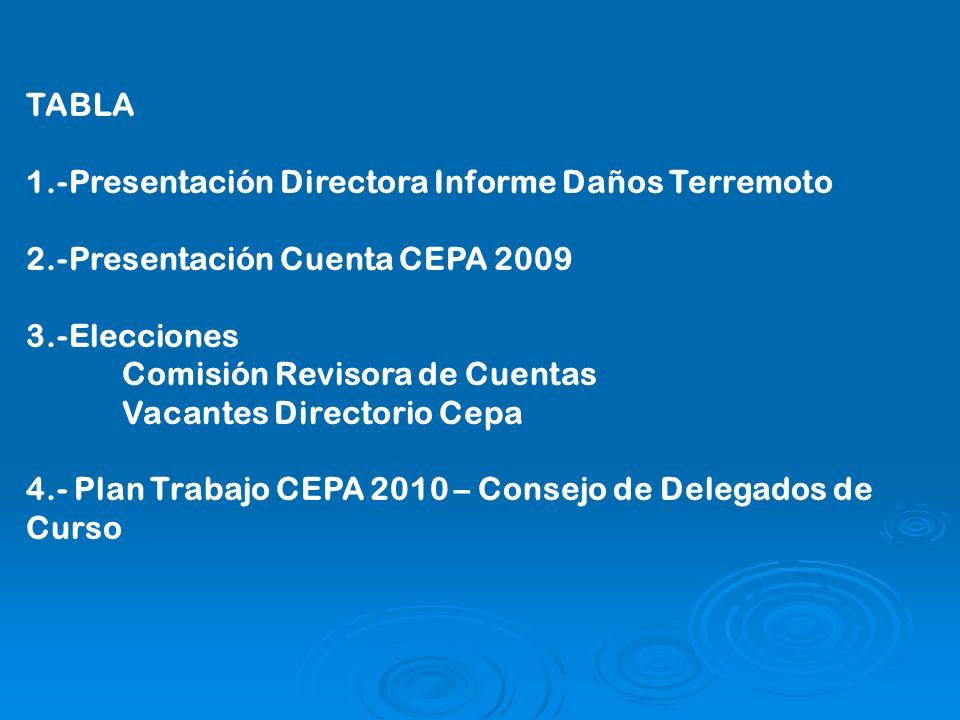 TABLA 1.-Presentación Directora Informe Daños Terremoto 2.-Presentación Cuenta CEPA 2009 3.-Elecciones Comisión Revisora de Cuentas Vacantes Directorio Cepa 4.- Plan Trabajo CEPA 2010 – Consejo de Delegados de Curso