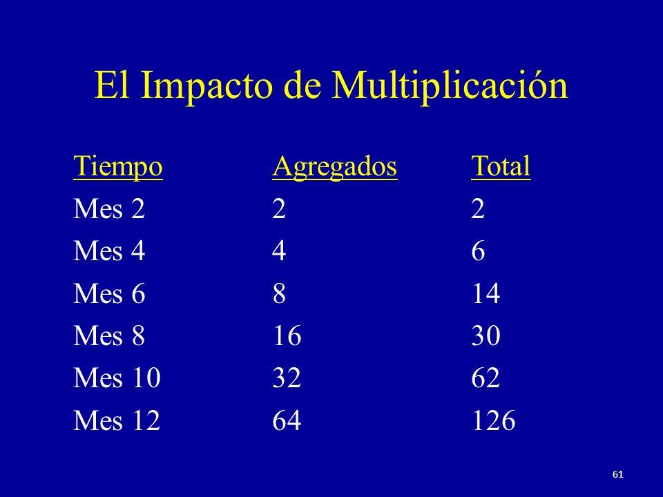 El Impacto de Multiplicación TiempoAgregadosTotal Mes 22 2 Mes 44 6 Mes 68 14 Mes 816 30 Mes 1032 62 Mes 1264126 61