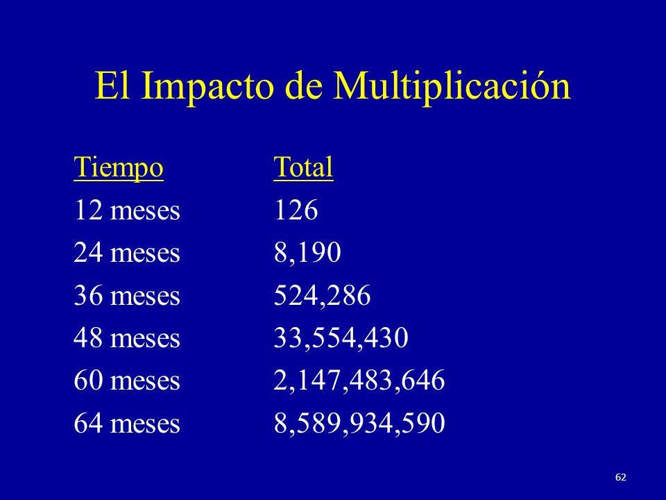 El Impacto de Multiplicación TiempoTotal 12 meses126 24 meses8,190 36 meses524,286 48 meses33,554,430 60 meses2,147,483,646 64 meses8,589,934,590 62