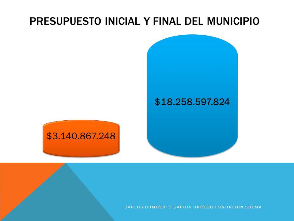 PRESUPUESTO INICIAL Y FINAL DEL MUNICIPIO $3.140.867.248 $18.258.597.824 CARLOS HUMBERTO GARCÍA ORREGO FUNDACION SHEMA