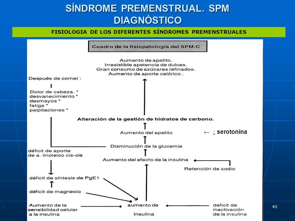 43 SÍNDROME PREMENSTRUAL. SPM DIAGNÓSTICO FISIOLOGIA DE LOS DIFERENTES SÍNDROMES PREMENSTRUALES serotonina