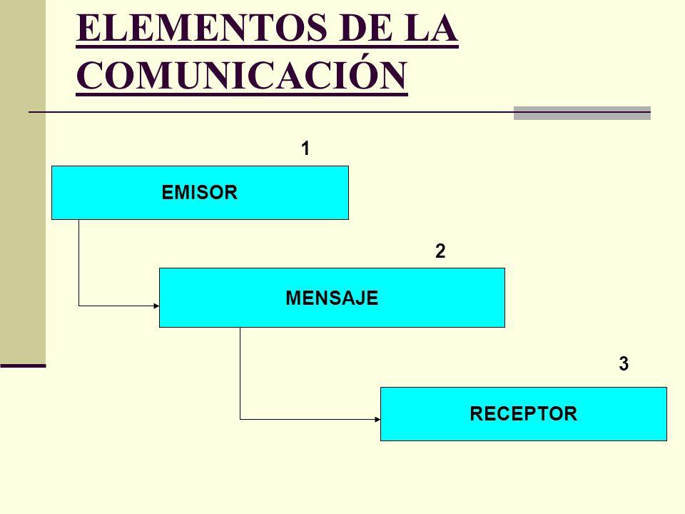 ELEMENTOS DE LA COMUNICACIÓN EMISOR MENSAJE RECEPTOR 1 2 3
