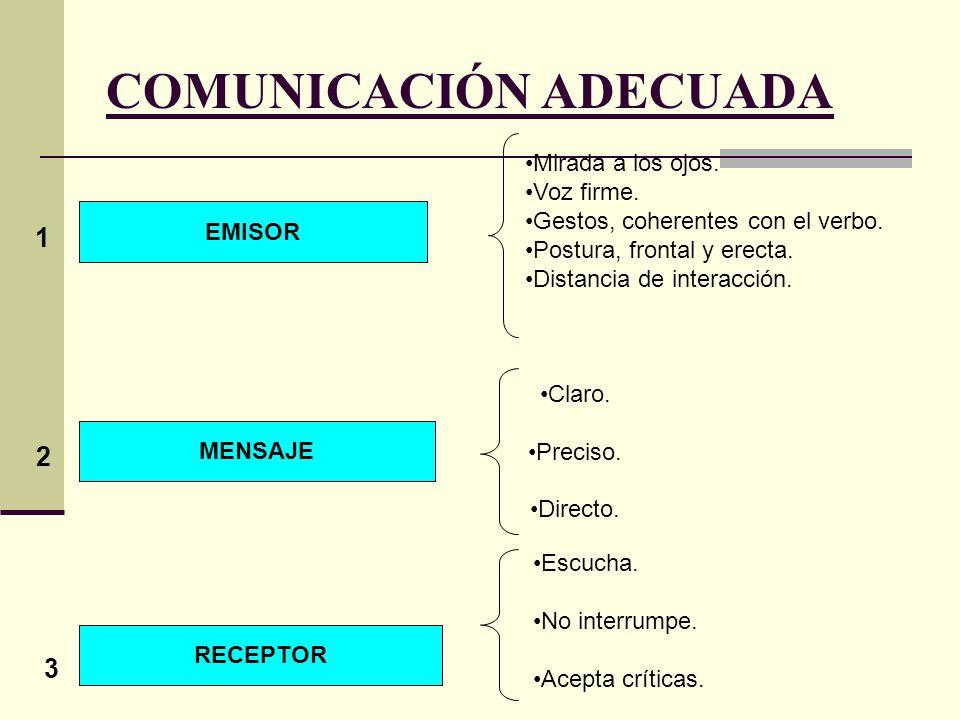UBICACIÓN DE LA ASERTIVIDAD AGRESIVIDAD ASERTIVIDAD PASIVIDAD