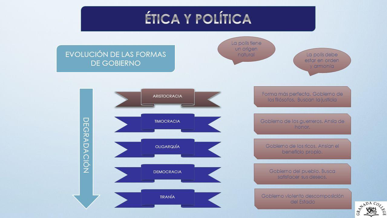 EVOLUCIÓN DE LAS FORMAS DE GOBIERNO ARISTOCRACIA TIMOCRACIA OLIGARQUÍA DEMOCRACIA TIRANÍA DEGRADACIÓN Forma más perfecta.