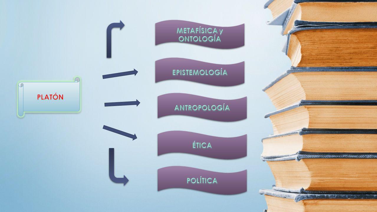 PROYECTO FILOSÓFICO PROYECTO POLÍTICO Modelo de sociedad PROYECTO POLÍTICO Modelo de sociedad FUNDAMENTACIÓN TEORÍA DE LAS IDEAS TEORÍA DEL CONOCIMIENTO CONCEPCIÓN DEL SER HUMANO ESTRUCTURA DE LA REALIDAD