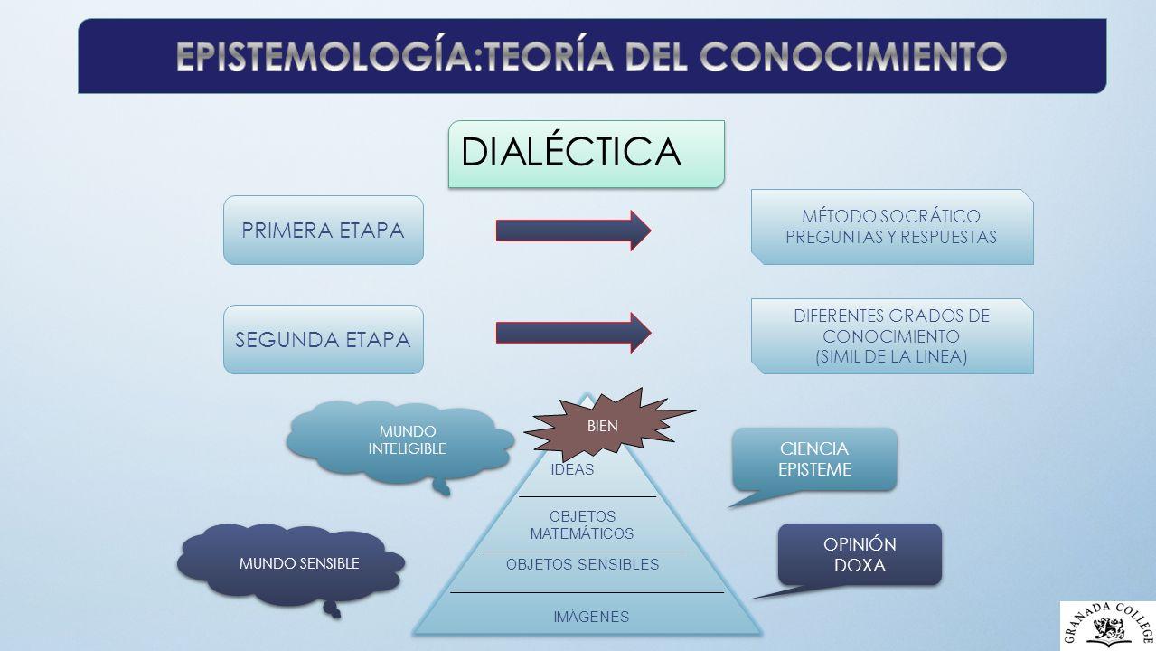 PRIMERA ETAPA MÉTODO SOCRÁTICO PREGUNTAS Y RESPUESTAS SEGUNDA ETAPA DIFERENTES GRADOS DE CONOCIMIENTO (SIMIL DE LA LINEA) IDEAS OBJETOS MATEMÁTICOS OBJETOS SENSIBLES IMÁGENES BIEN MUNDO INTELIGIBLE MUNDO SENSIBLE CIENCIA EPISTEME CIENCIA EPISTEME OPINIÓN DOXA OPINIÓN DOXA
