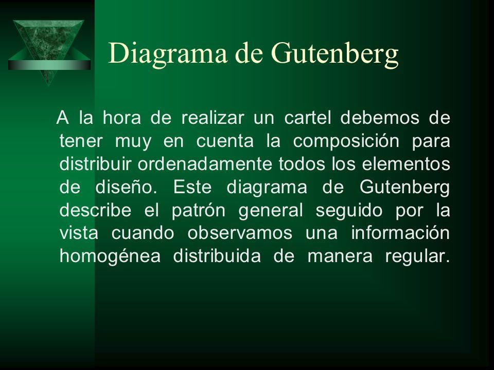 Diagrama de Gutenberg A la hora de realizar un cartel debemos de tener muy en cuenta la composición para distribuir ordenadamente todos los elementos
