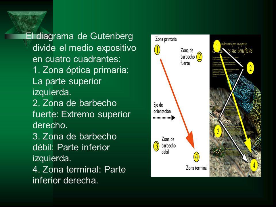 El diagrama de Gutenberg divide el medio expositivo en cuatro cuadrantes: 1. Zona óptica primaria: La parte superior izquierda. 2. Zona de barbecho fu