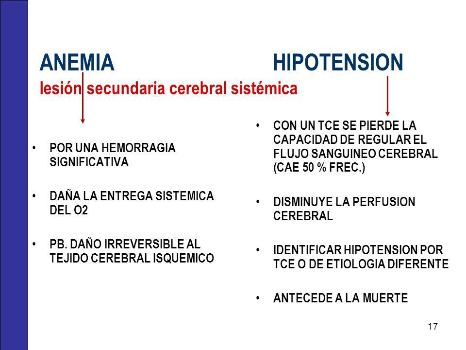 ANEMIAHIPOTENSION lesión secundaria cerebral sistémica POR UNA HEMORRAGIA SIGNIFICATIVA DAÑA LA ENTREGA SISTEMICA DEL O2 PB. DAÑO IRREVERSIBLE AL TEJI