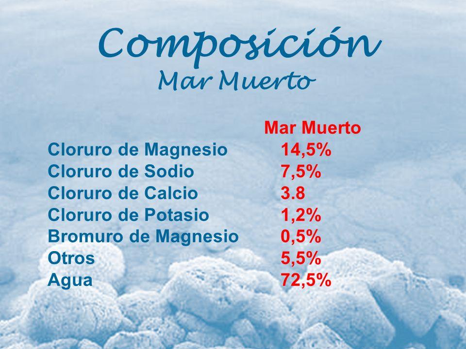 Composición Mar Muerto Cloruro de Magnesio14,5% Cloruro de Sodio7,5% Cloruro de Calcio3.8 Cloruro de Potasio1,2% Bromuro de Magnesio0,5% Otros5,5% Agu