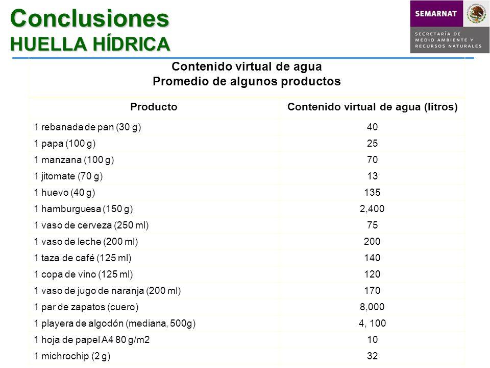 Conclusiones HUELLA HÍDRICA Contenido virtual de agua Promedio de algunos productos ProductoContenido virtual de agua (litros) 1 rebanada de pan (30 g