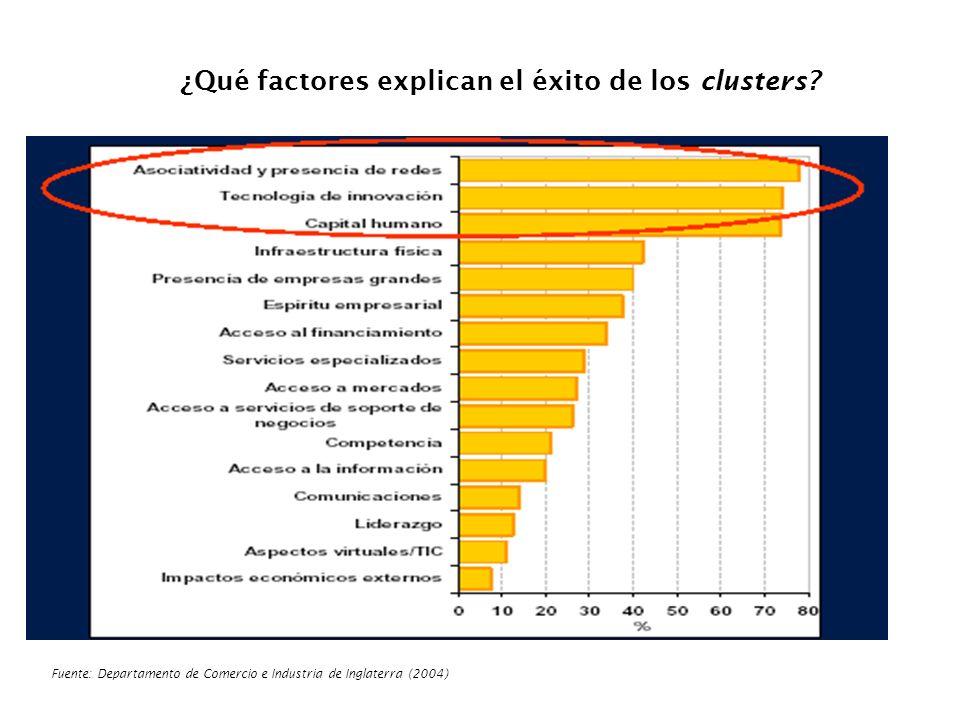 ¿Qué factores explican el éxito de los clusters? Fuente: Departamento de Comercio e Industria de Inglaterra (2004 )