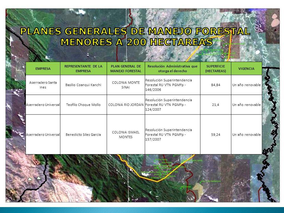 EMPRESA REPRESENTANTE DE LA EMPRESA PLAN GENERAL DE MANEJO FORESTAL Resolución Administrativa que otorga el derecho SUPERFICIE (HECTAREAS) VIGENCIA Aserradero Santa Ines Basilio Coanqui Kanchi COLONIA MONTE SINAI Resolución Superintendencia Forestal RU VTN PGMFp - 146/2006 84,84Un año renovable Aserradero UniversalTeofilo Choque MolloCOLONIA RIO JORDAN Resolución Superintendencia Forestal RU VTN PGMFp - 124/2007 21,4Un año renovable Aserradero UniversalBenedicto Siles Garcia COLONIA ISMAEL MONTES Resolución Superintendencia Forestal RU VTN PGMFp - 157/2007 59,24Un año renovable