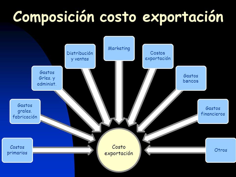 Incidencia de los tributos en los costos de exportación Restitución Simplificada de Derechos Arancelarios Drawback Simplificado
