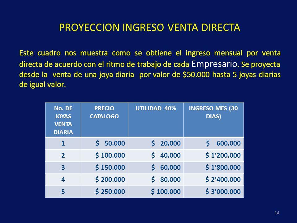 Este cuadro nos muestra como se obtiene el ingreso mensual por venta directa de acuerdo con el ritmo de trabajo de cada Empresario. Se proyecta desde