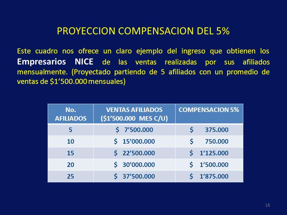 PROYECCION COMPENSACION DEL 5% Este cuadro nos ofrece un claro ejemplo del ingreso que obtienen los Empresarios NICE de las ventas realizadas por sus