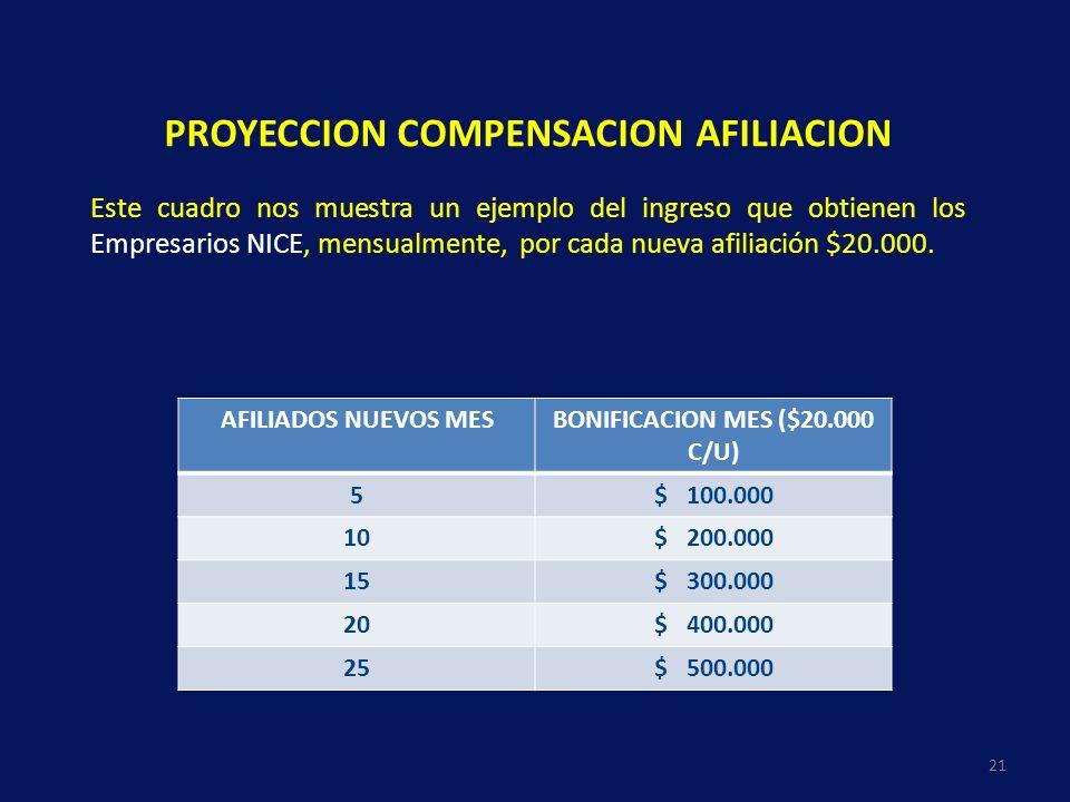 PROYECCION COMPENSACION AFILIACION Este cuadro nos muestra un ejemplo del ingreso que obtienen los Empresarios NICE, mensualmente, por cada nueva afil