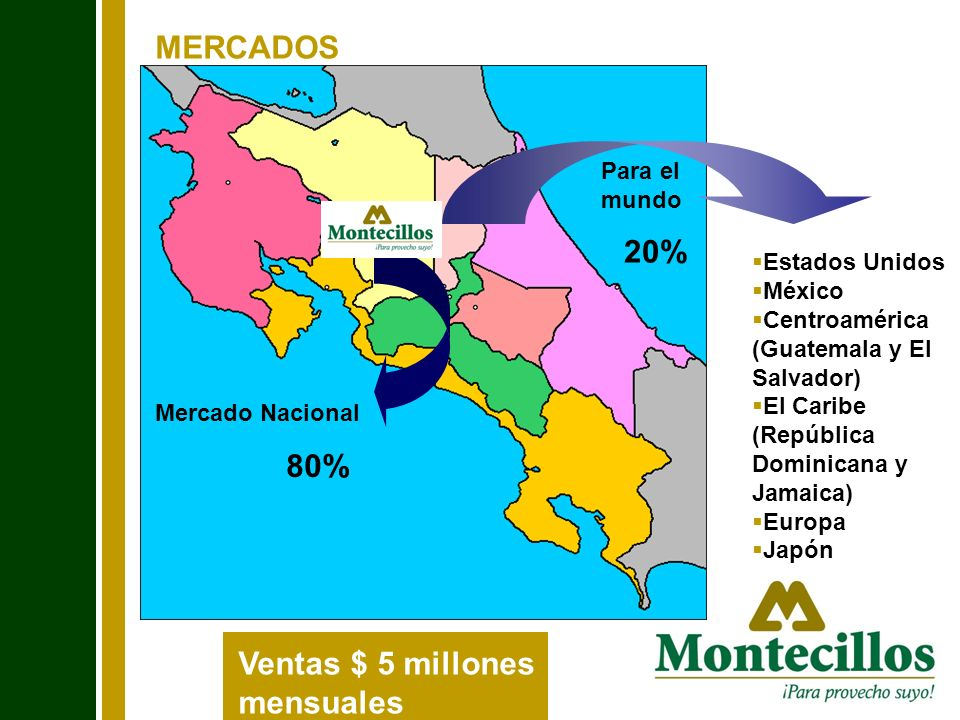 MERCADOS Para el mundo 20% Estados Unidos México Centroamérica (Guatemala y El Salvador) El Caribe (República Dominicana y Jamaica) Europa Japón Merca