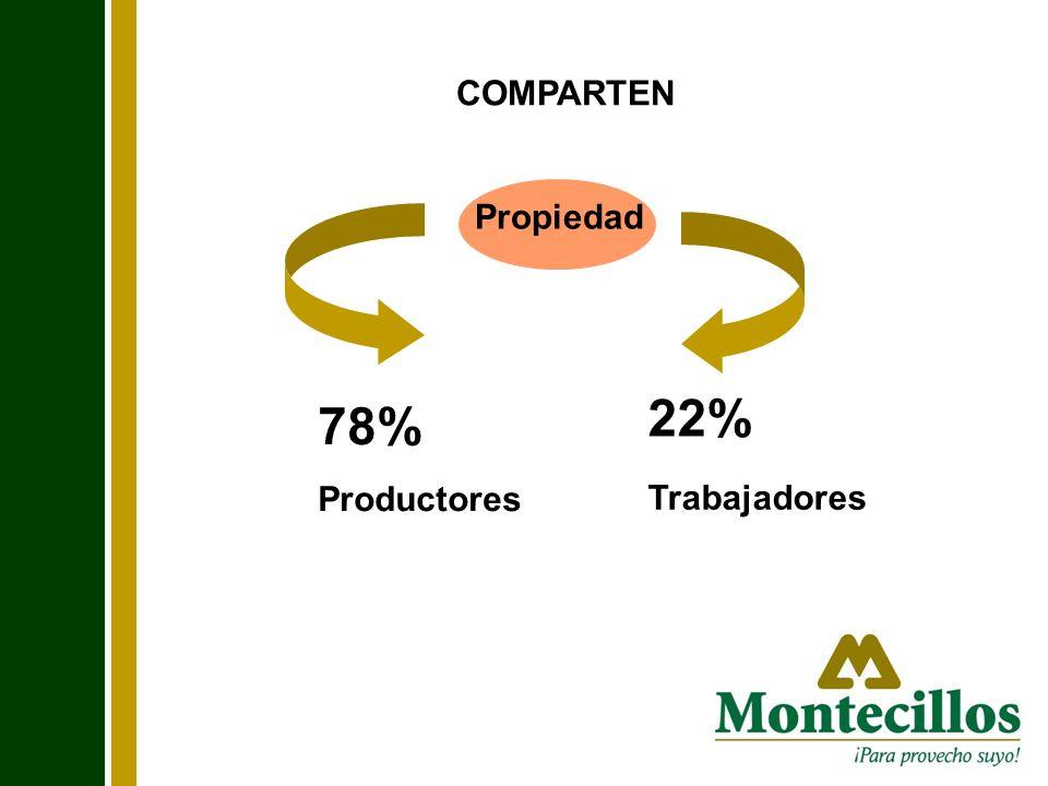 Propiedad 78% Productores 22% Trabajadores COMPARTEN