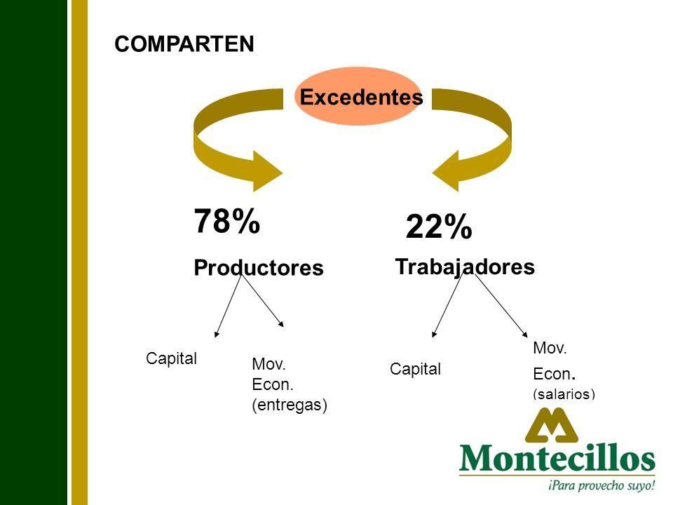 Excedentes 78% Productores 22% Trabajadores Capital Mov. Econ. (entregas) Capital Mov. Econ. (salarios) COMPARTEN