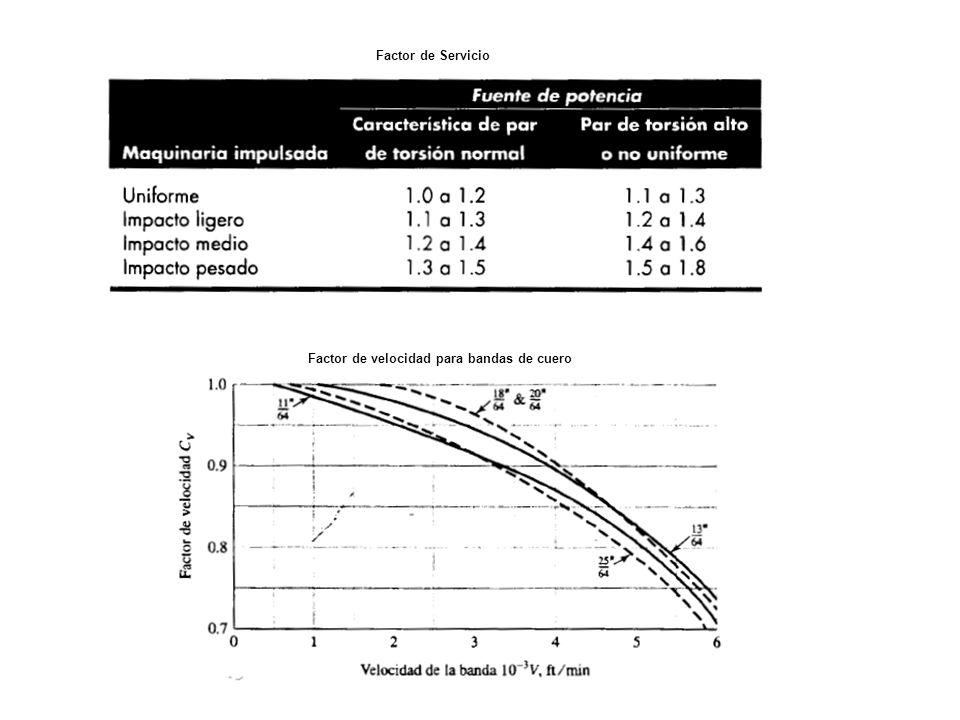Factor de velocidad para bandas de cuero Factor de Servicio