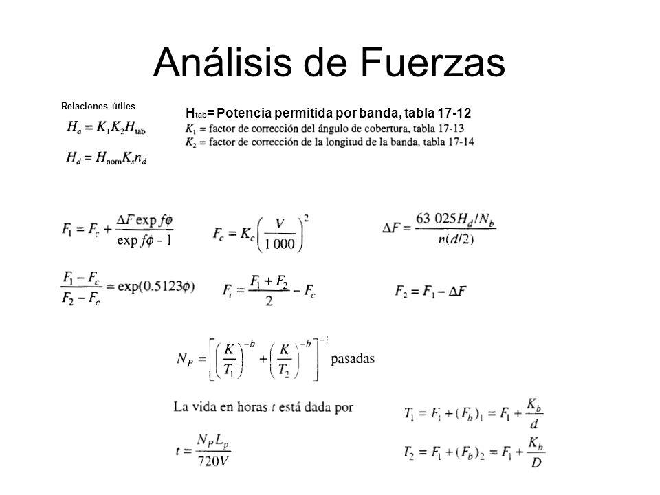 Análisis de Fuerzas Relaciones útiles H tab = Potencia permitida por banda, tabla 17-12