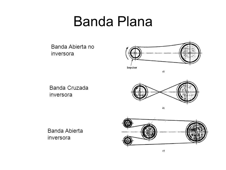 Banda Plana Banda Abierta no inversora Banda Cruzada inversora Banda Abierta inversora