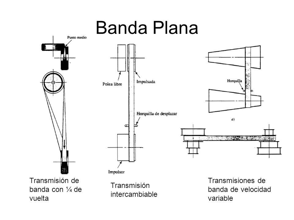 Transmisiones con Banda Plana o Redonda (geometría) Banda AbiertaBanda Cruzada L= largo de la banda
