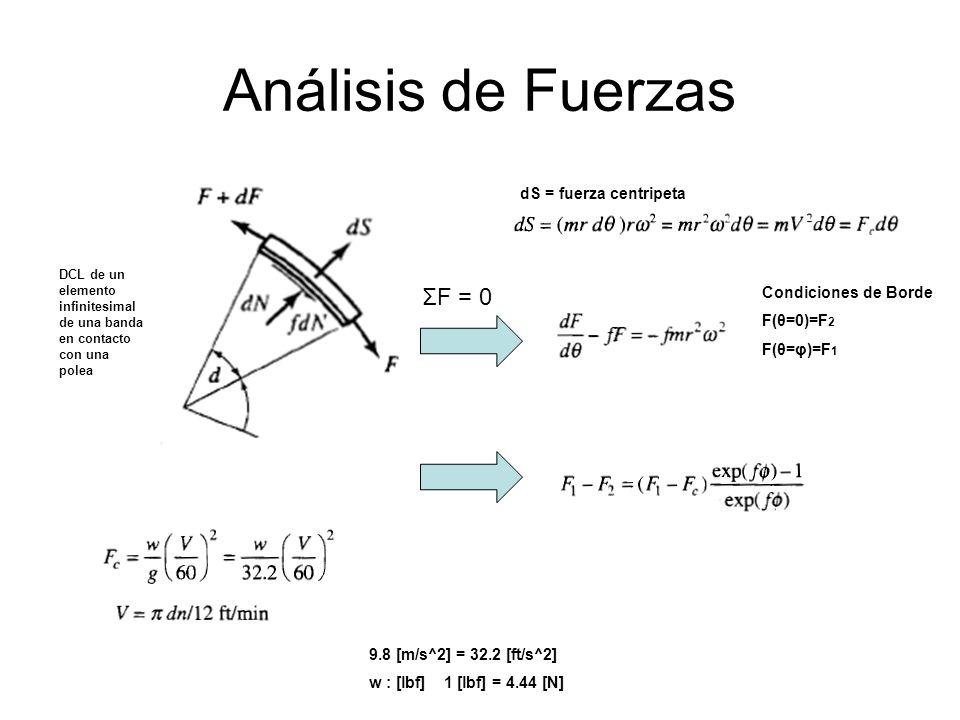 Análisis de Fuerzas DCL de un elemento infinitesimal de una banda en contacto con una polea Condiciones de Borde F(θ=0)=F 2 F(θ=φ)=F 1 dS = fuerza cen