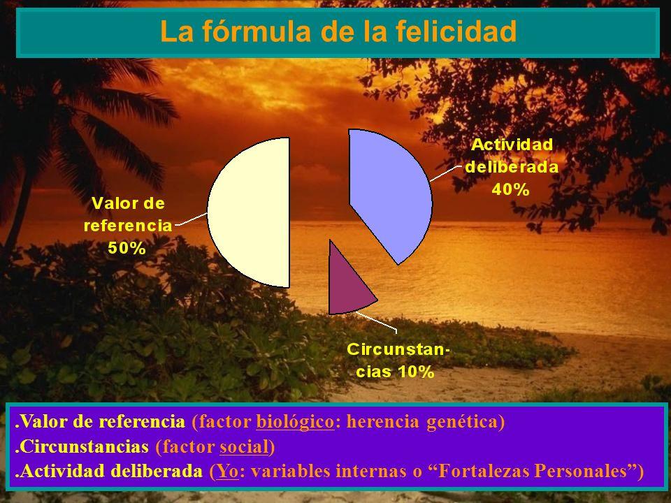 La fórmula de la felicidad.Valor de referencia (factor biológico: herencia genética).Circunstancias (factor social).Actividad deliberada (Yo: variable