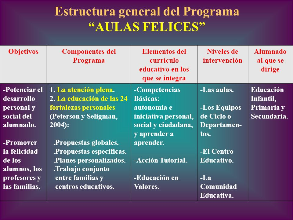 Estructura general del Programa AULAS FELICES ObjetivosComponentes del Programa Elementos del currículo educativo en los que se integra Niveles de int