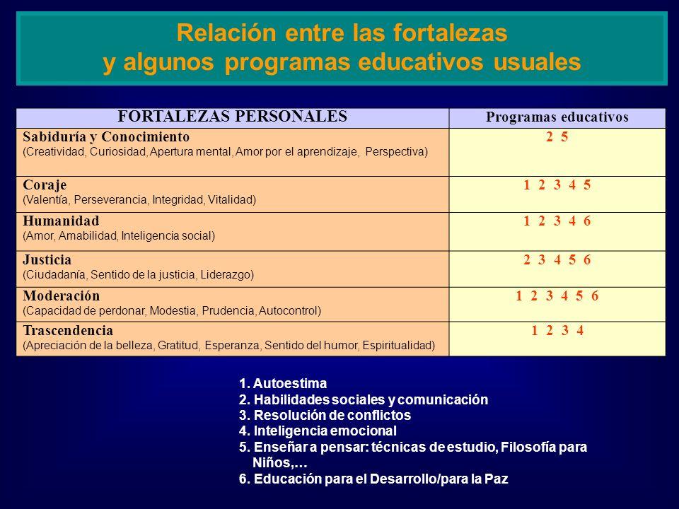 Relación entre las fortalezas y algunos programas educativos usuales FORTALEZAS PERSONALES Programas educativos Sabiduría y Conocimiento (Creatividad,