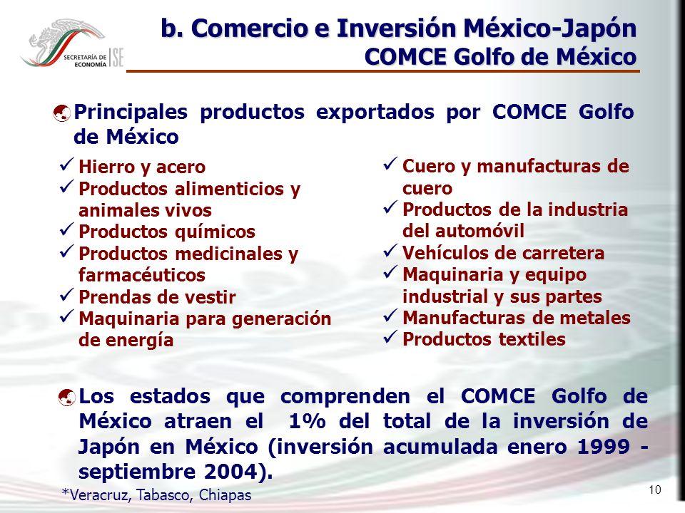 10 *Veracruz, Tabasco, Chiapas b. Comercio e Inversión México-Japón COMCE Golfo de México Principales productos exportados por COMCE Golfo de México H