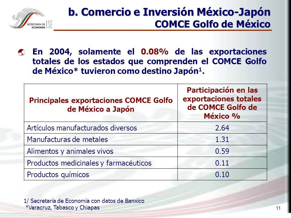 11 En 2004, solamente el 0.08% de las exportaciones totales de los estados que comprenden el COMCE Golfo de México* tuvieron como destino Japón 1.