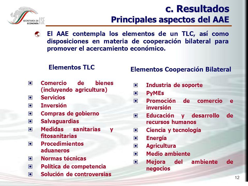 12 c. Resultados Principales aspectos del AAE El AAE contempla los elementos de un TLC, así como disposiciones en materia de cooperación bilateral par