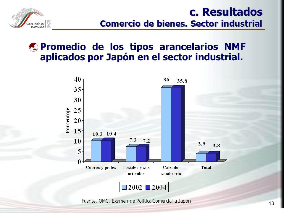 13 c. Resultados Comercio de bienes.