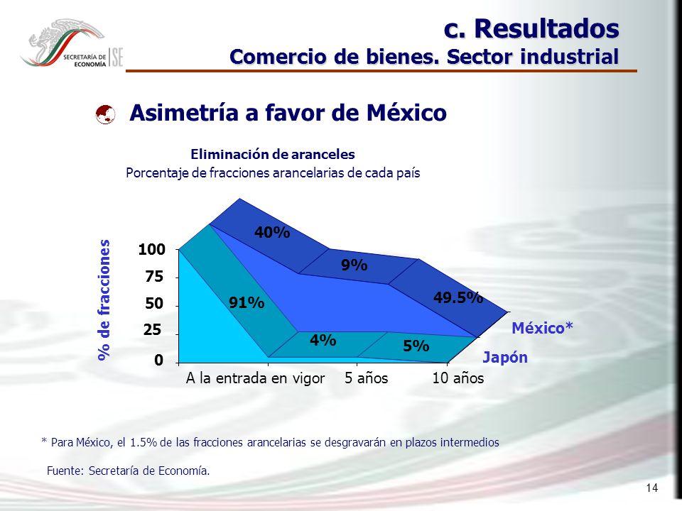 14 c. Resultados Comercio de bienes.