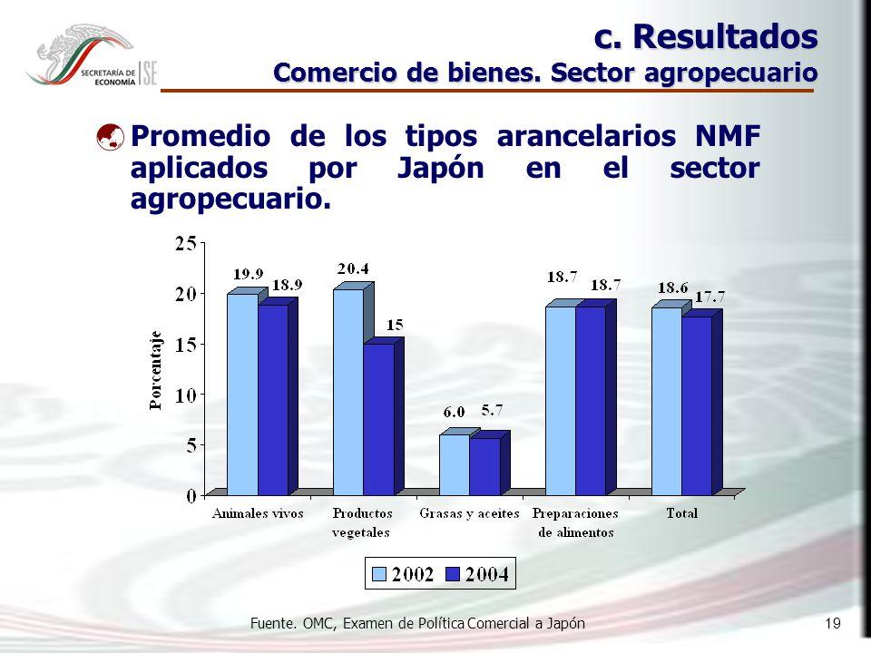 19 c. Resultados Comercio de bienes.