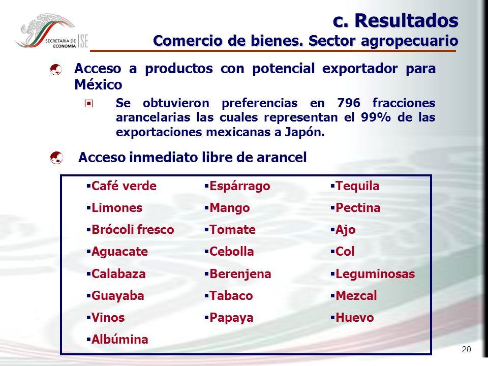 20 c. Resultados Comercio de bienes.