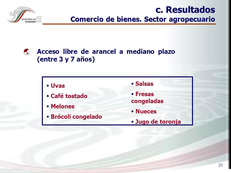 21 c. Resultados Comercio de bienes.