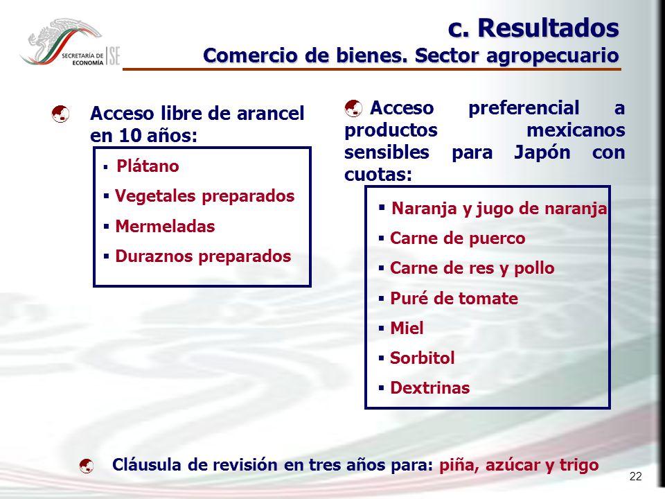 22 c. Resultados Comercio de bienes.