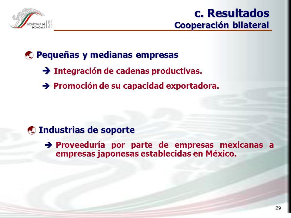 29 Pequeñas y medianas empresas Pequeñas y medianas empresas Integración de cadenas productivas.