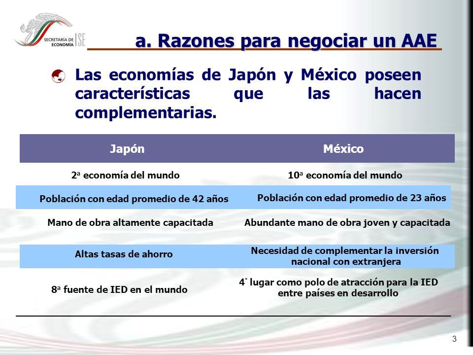 3 a. Razones para negociar un AAE Las economías de Japón y México poseen características que las hacen complementarias. JapónMéxico 2 a economía del m