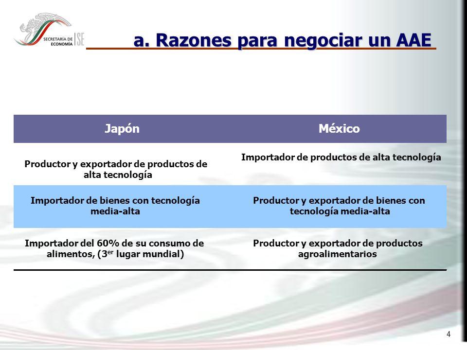 4 a. Razones para negociar un AAE JapónMéxico Productor y exportador de productos de alta tecnología Importador de productos de alta tecnología Import
